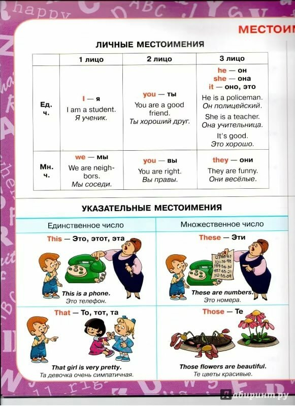 Картинки английская грамматика