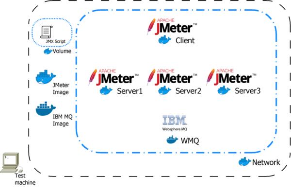 Коллекция «Apache JMeter + IBM MQ» пользователя owasp в Яндекс