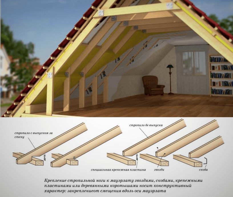 Стропила для двухскатной крыши своими руками фото