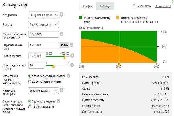 Сравни ру кредиты ипотека москва