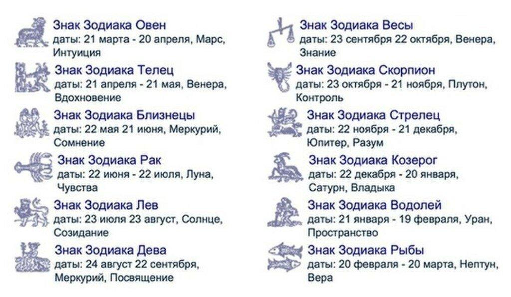 день рождения январь знак зодиака могут