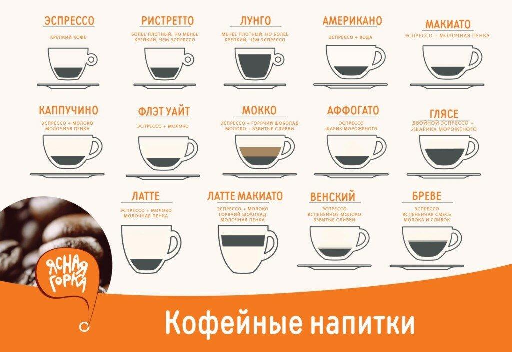 картинки составов кофе сам
