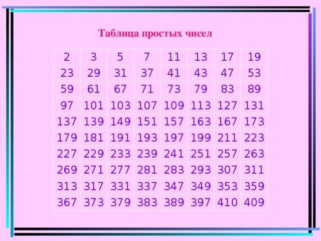 картинки простых чисел в математике открыть