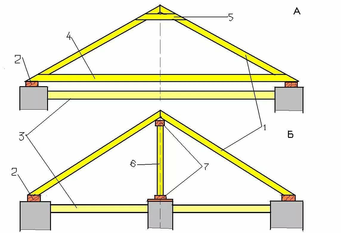 как построить двухскатную крышу своими руками поэтапно
