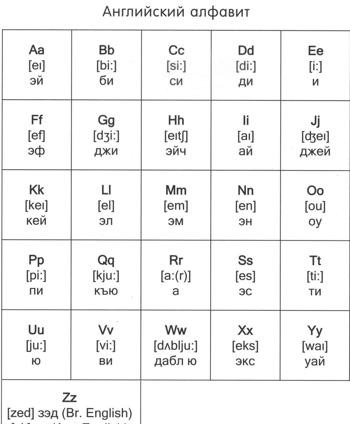 английский и русский алфавит картинки высокой