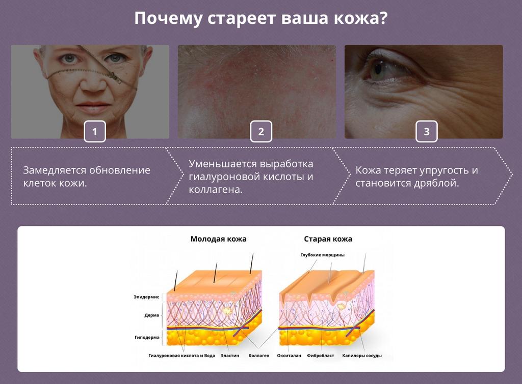 Почему стареет ваша кожа.