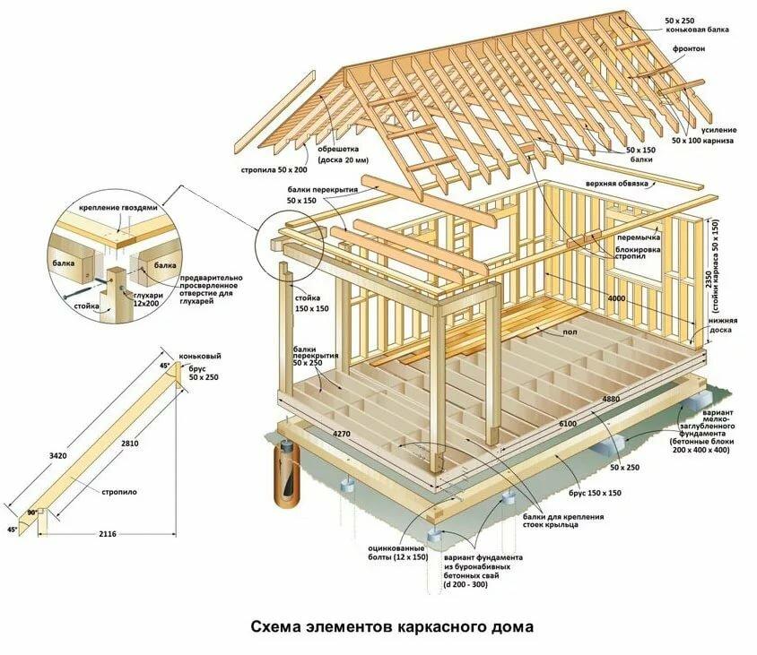 конструкция дачного дома с картинками хорошо рисовать