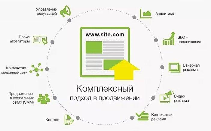 Как сделать комплексное продвижение сайтов компания создатель сайтов