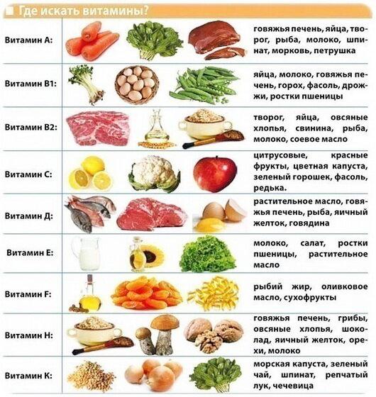 Диета при акне, какие продукты можно какие нет |medsovet103. Ru.