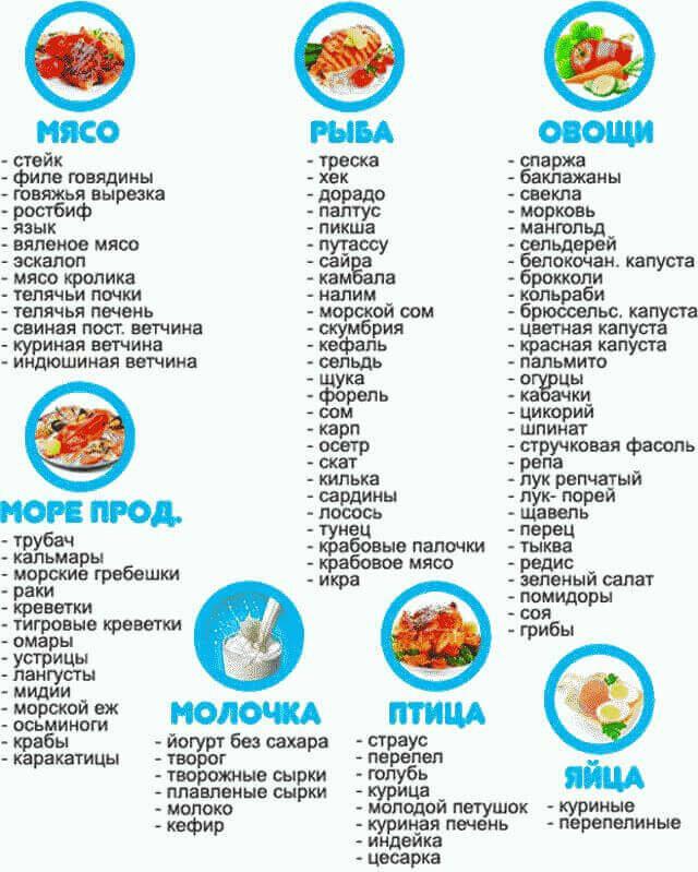 можно ли есть фрукты при белковой диете