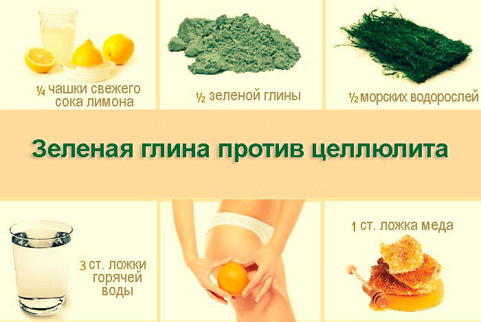 Как быстро похудеть и убрать живот, жир и целлюлит продукты.