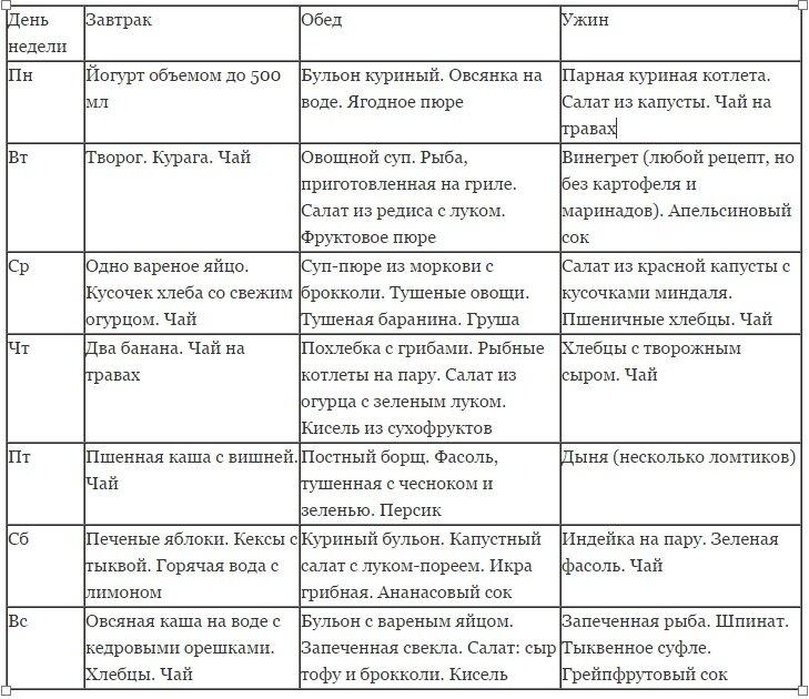 Диета При Заболевании Псориаза. Поможет ли правильное питание устранить симптомы псориаза?
