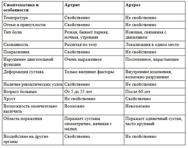 Как отличить артроз от артрита и подагры фото
