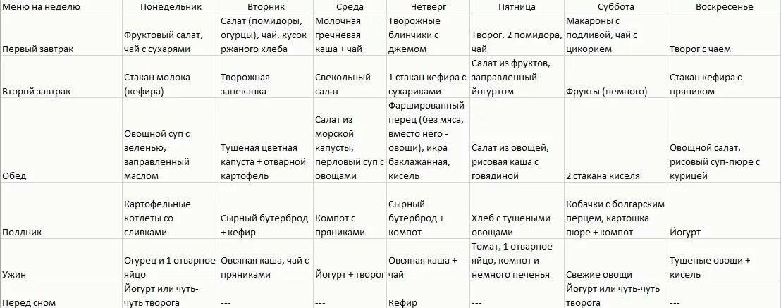 Диета 6 подагра таблица