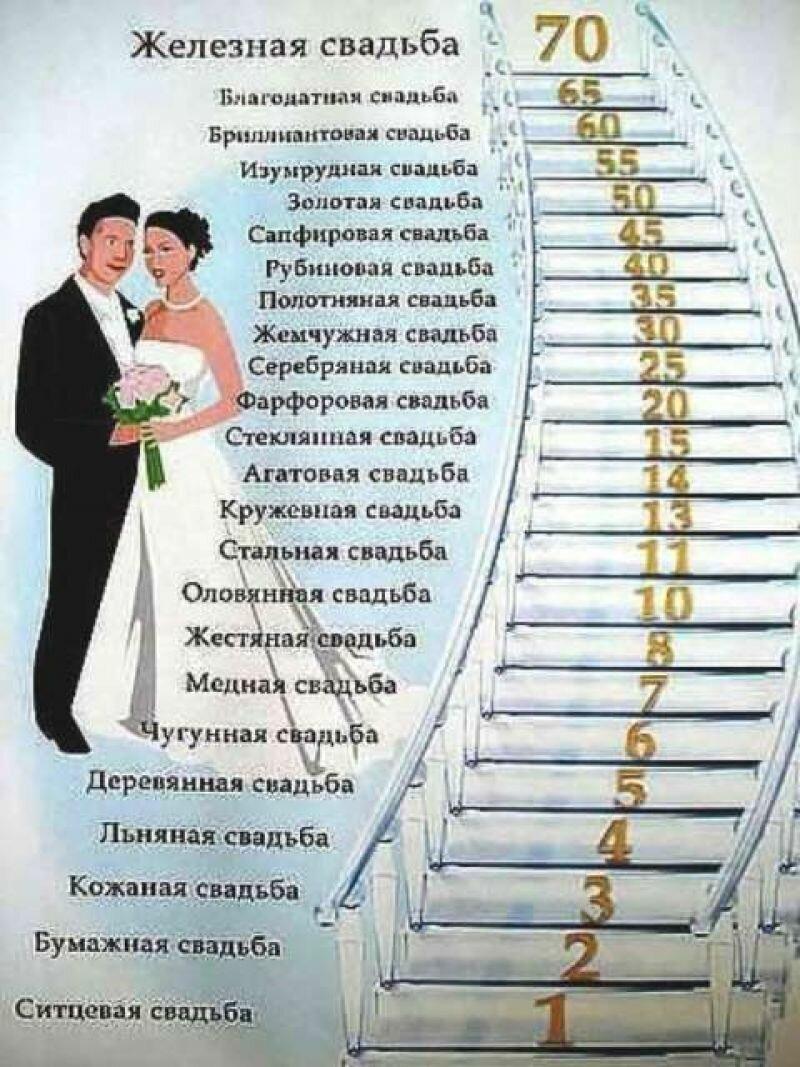Свадьбы по годам в картинках