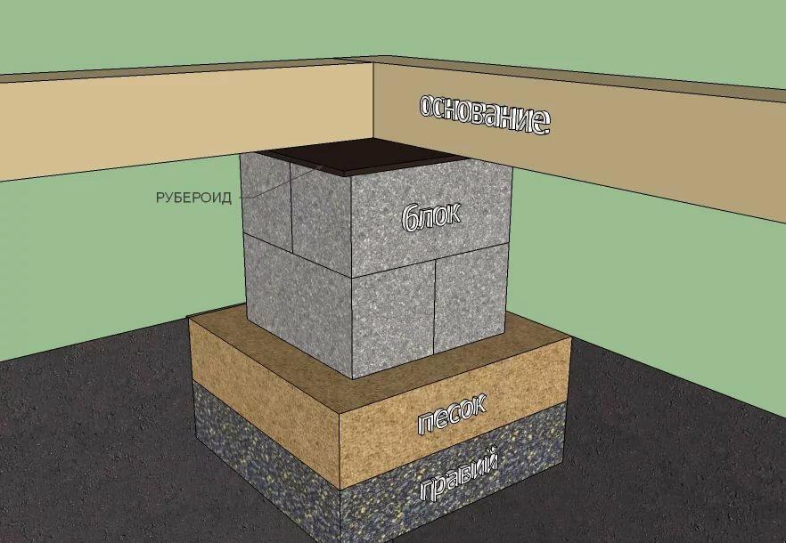 как сделать фундаментный блок своими руками