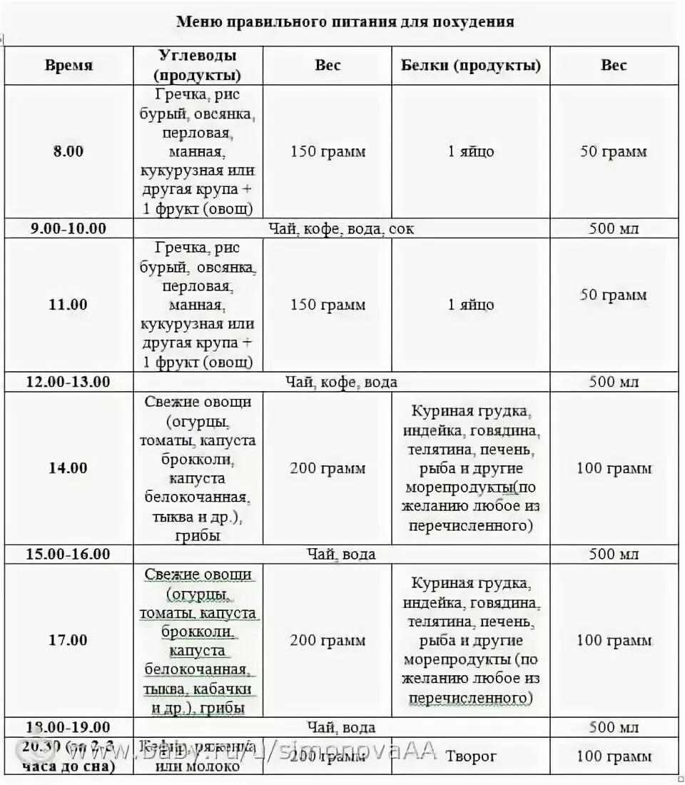 Пример Правильного Питания Для Похудения На День. Питание для похудения — меню на неделю