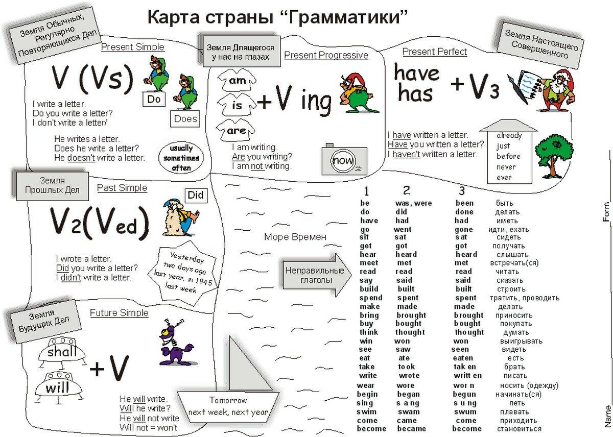 грамматика с картинками английский хотелось плакать