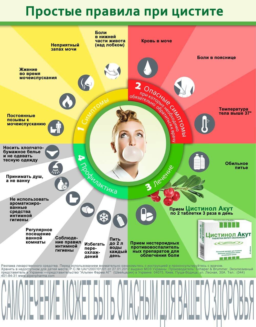 Диета При Обострении Хронического Цистита. Диета при разных формах цистита — особенности питания и меню на неделю