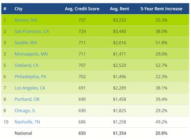 в каком банке можно взять кредит с плохой кредитной историей и просрочками в ростове на дону