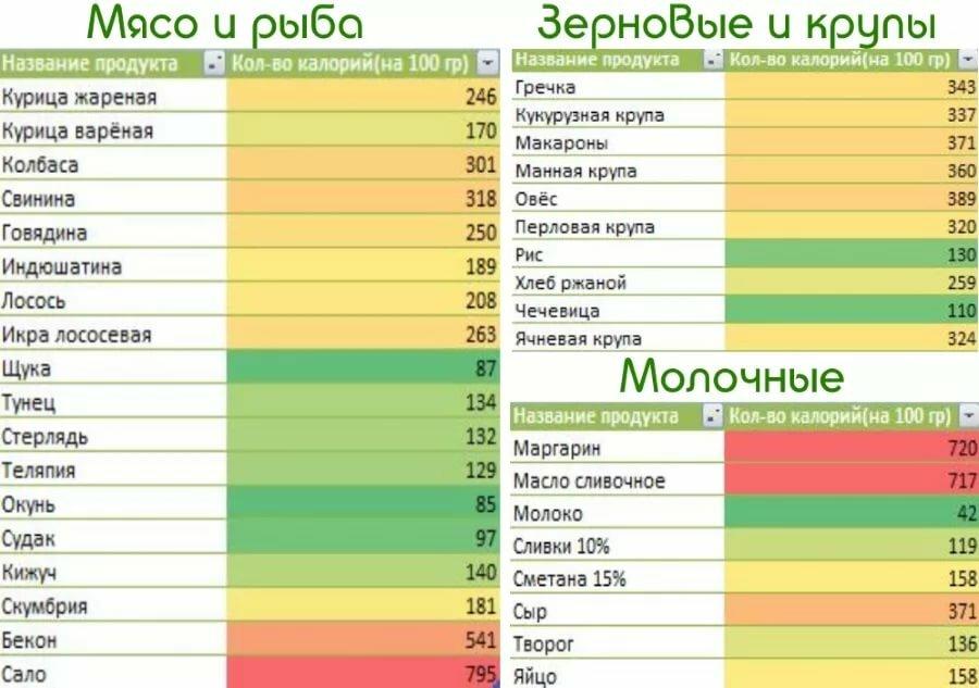 низкокалорийные блюда для похудения список