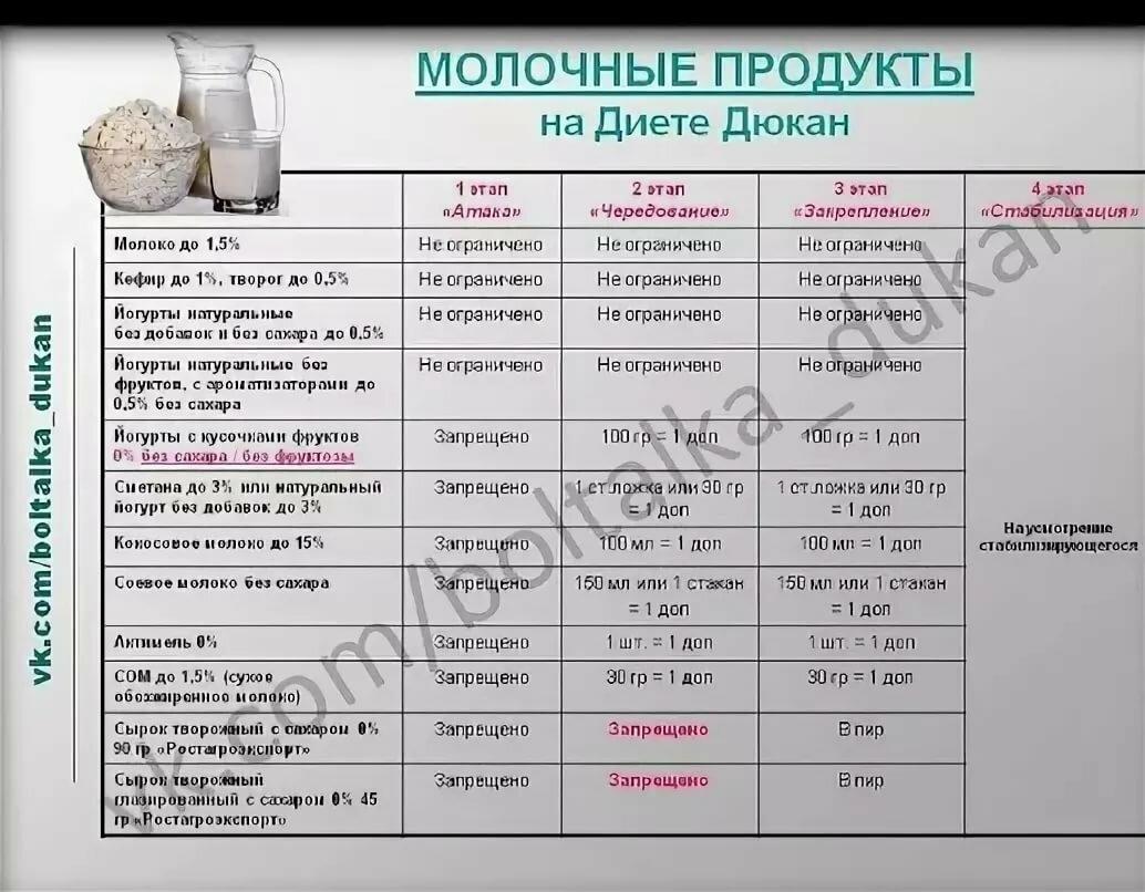 Диета Дюкана Можно Ли Соевое Молоко. Разрешенные сыры по Дюкану и рецепты приготовления