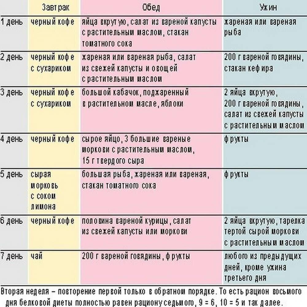 белковая диета на 14 дней эффективная