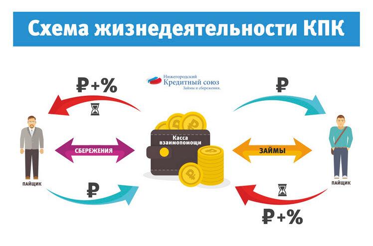 открыть кредитный кооператив