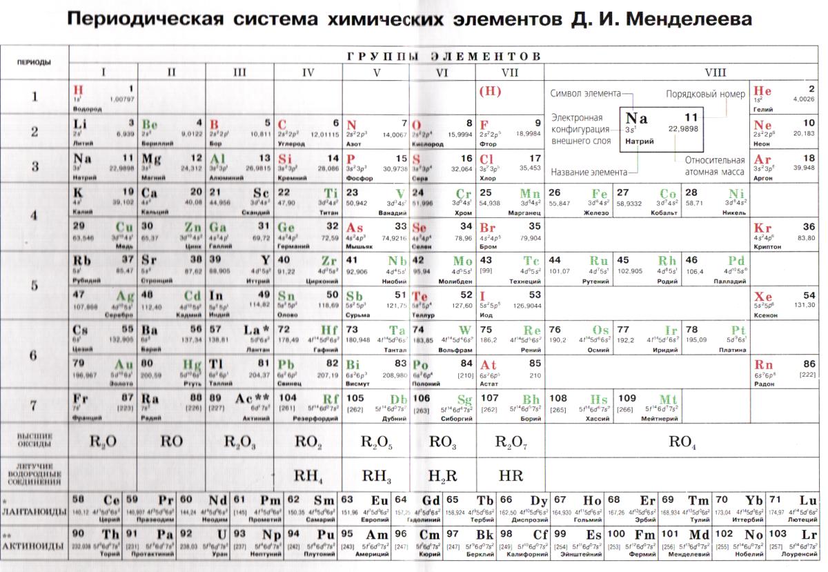 жизни таблица менделеева картинка в хорошем качестве для печати металлы неметаллы часть