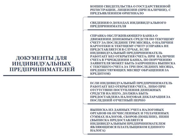 Статья 811 гк рф