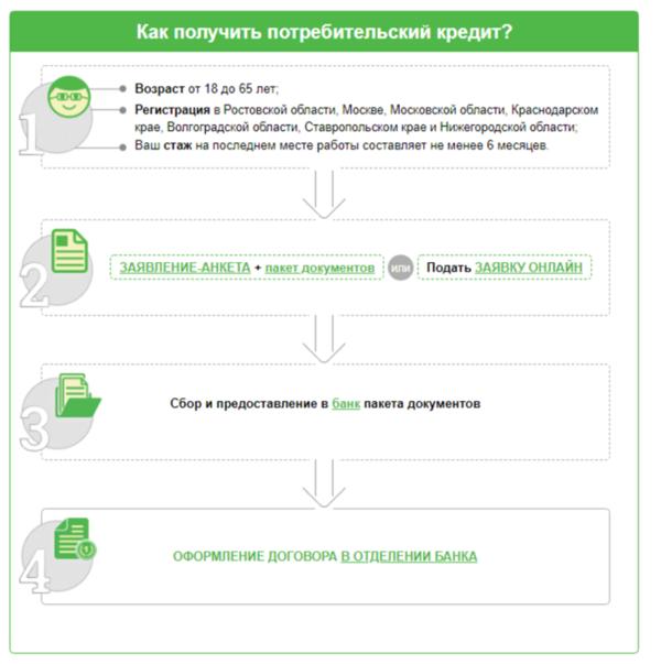 Онлайн заявка на кредит центр инвест ростов получить кредит в банке по рф