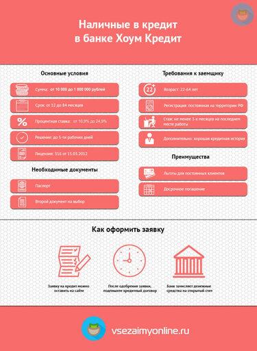 Банк хоум кредит воронеж онлайн заявка с какими условиями инвестируют в бизнес