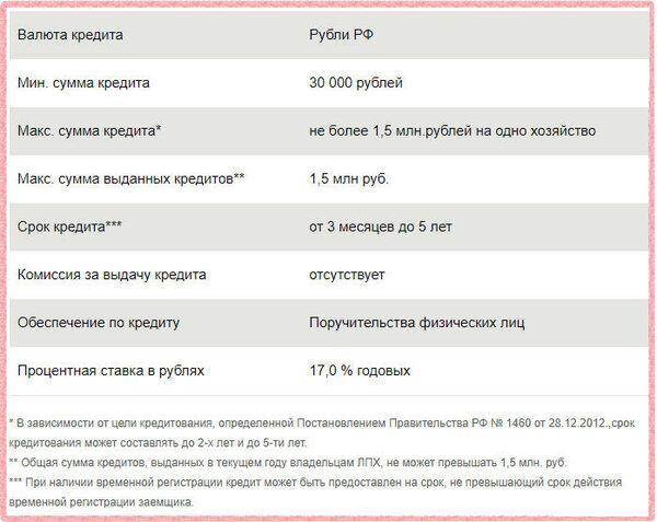 Взять займ без процентов онлайн vzyat-zaym.su