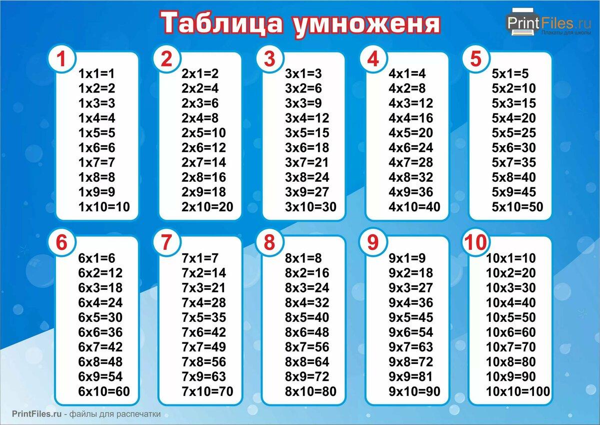Таблицы умножения и деления картинки