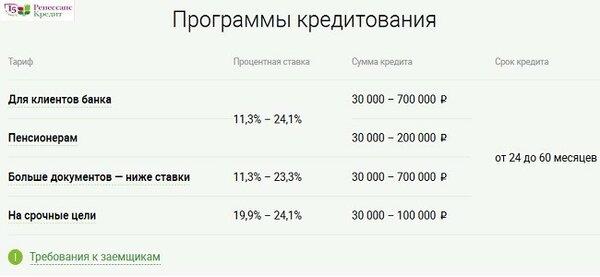 потребительский кредит в банках белоруссии дебетовая карта райффайзенбанк все сразу