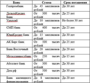 ооо мкк выдающиеся кредиты сбербанка