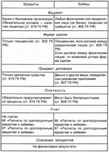 в июле 2020 года планируется взять кредит в банке на 5 лет в размере s тыс рублей 20