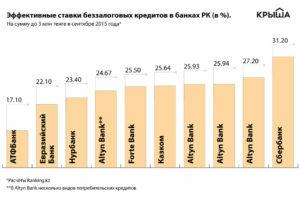 Маленькие банки в москве взять кредит звонок онлайн в хоум кредит банк