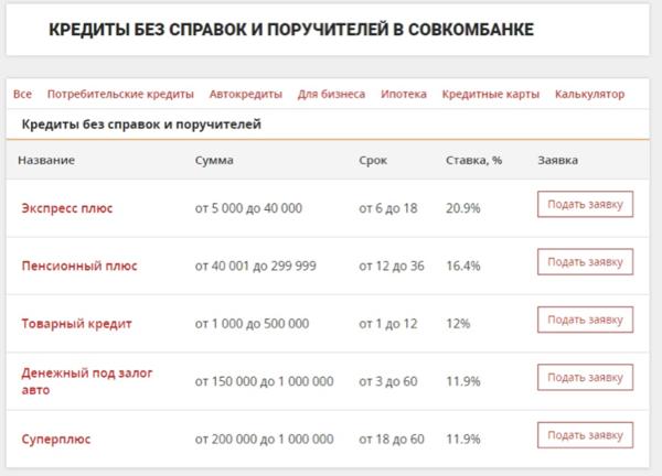 Банки пскова взять кредит взять кредит наличными в банке москвы калькулятор