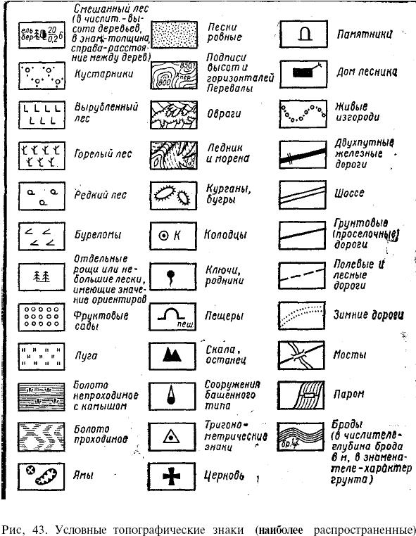 Топографические знаки карт картинки