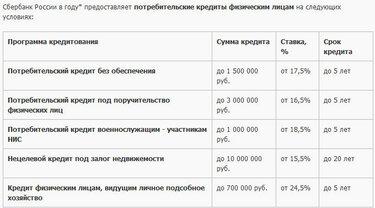 сбербанк кредит на строительство частного дома калькулятор онлайн ренкредит оплатить кредит с карты