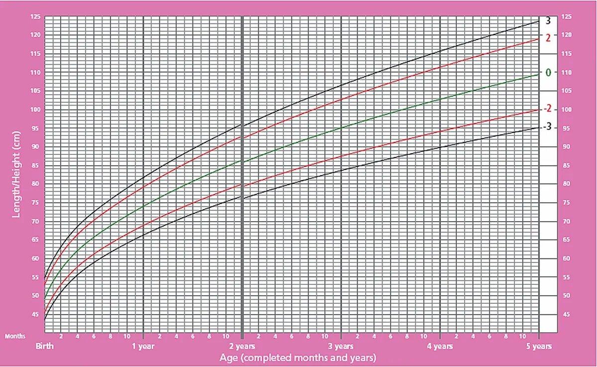 График прибавки роста для девочек от 0 до 5 лет