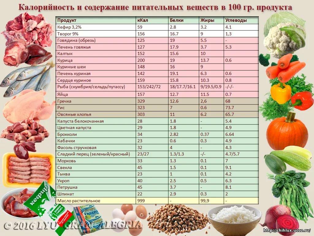 Как похудеть считая калории таблица