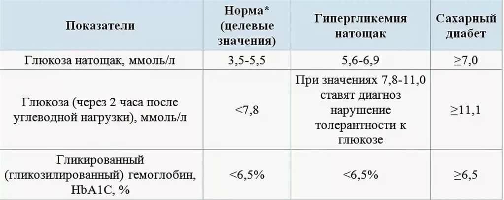 Мужчин норма сахар крови анализа на таблица у цик биохимический анализ крови