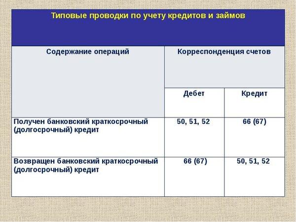 Учет финансирования товарных закупок на условиях открытия банком кредитной линии.