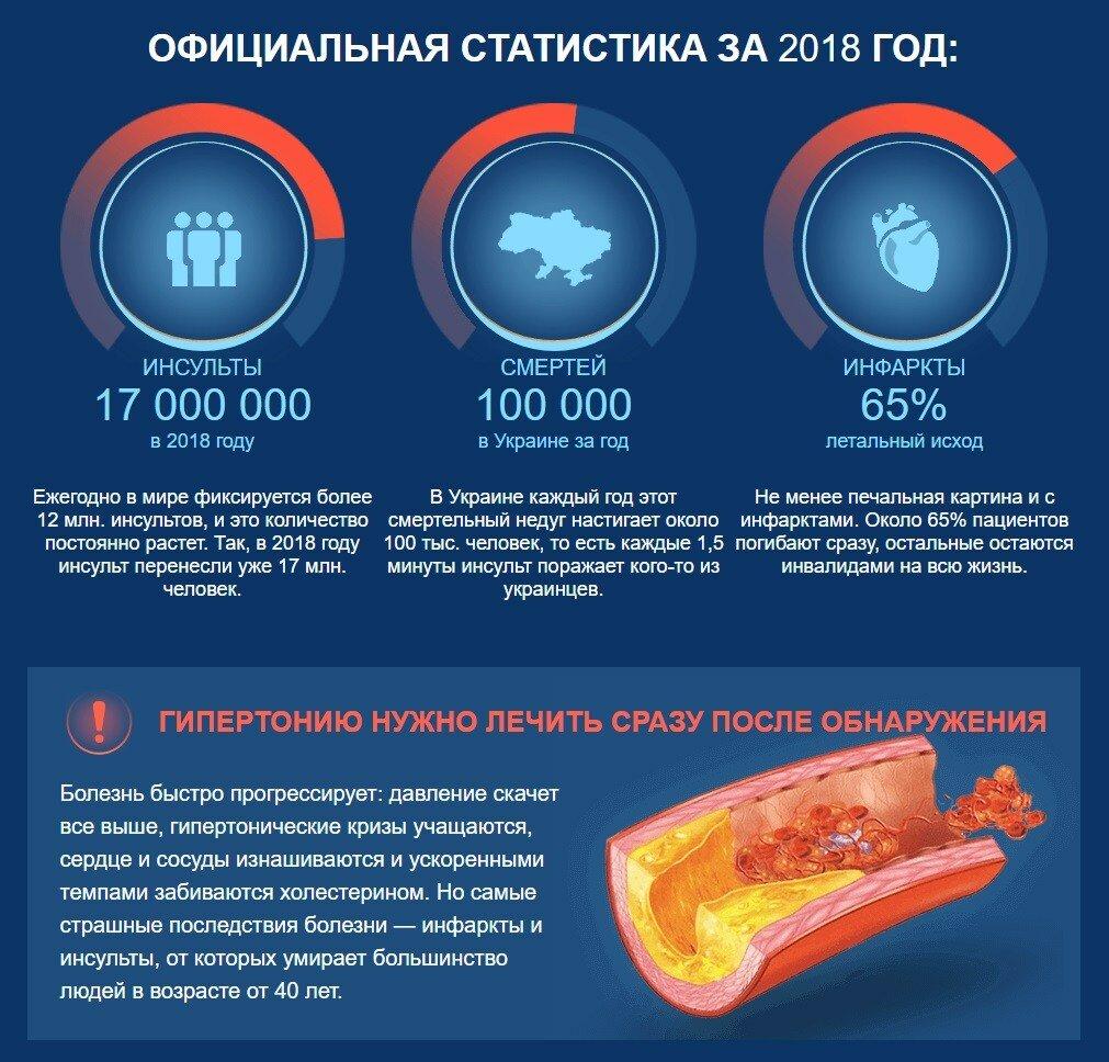 GiperoForte от гипертонии в Подольске