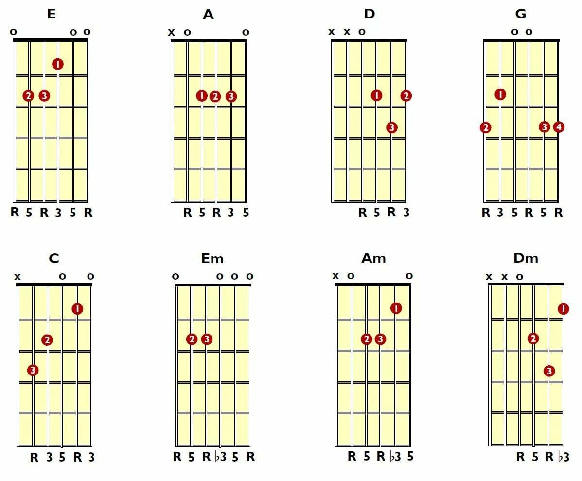 главные аккорды на гитаре картинки новом