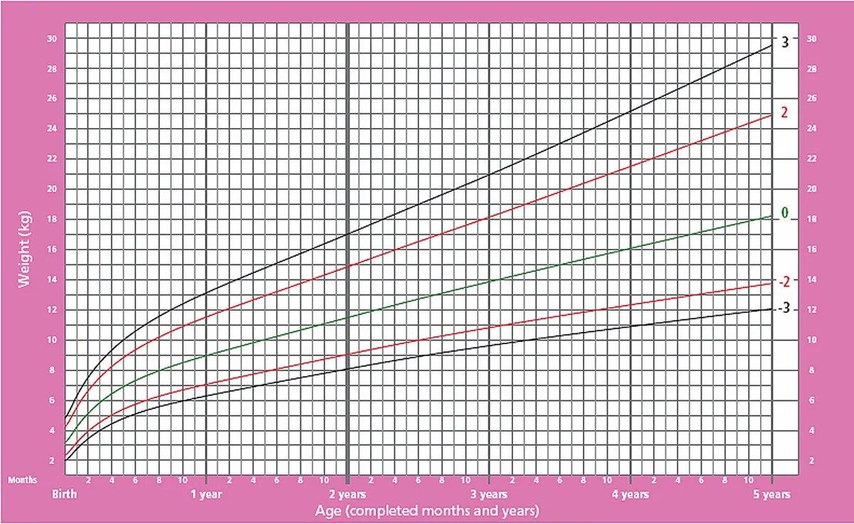 График прибавки веса для девочек от 0 до 5 лет