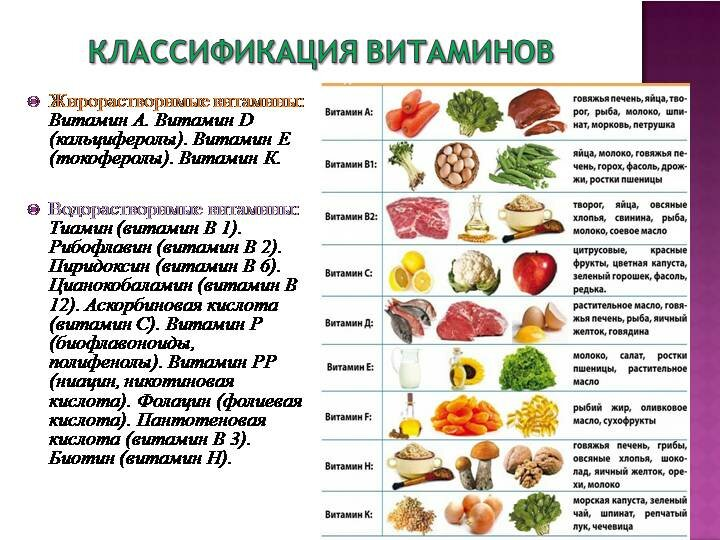 витамины в продуктах таблица картинки протяжении