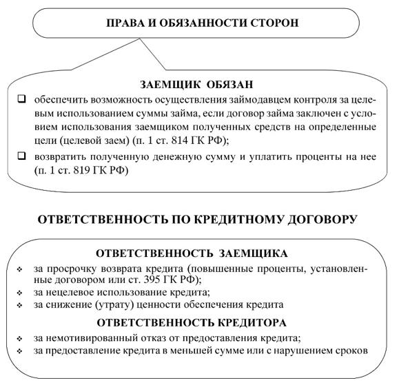 кредитный договор законодательство